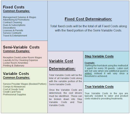 Fixed Costs Examples List
