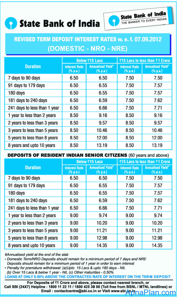 united bank of india fd interest rates 2012